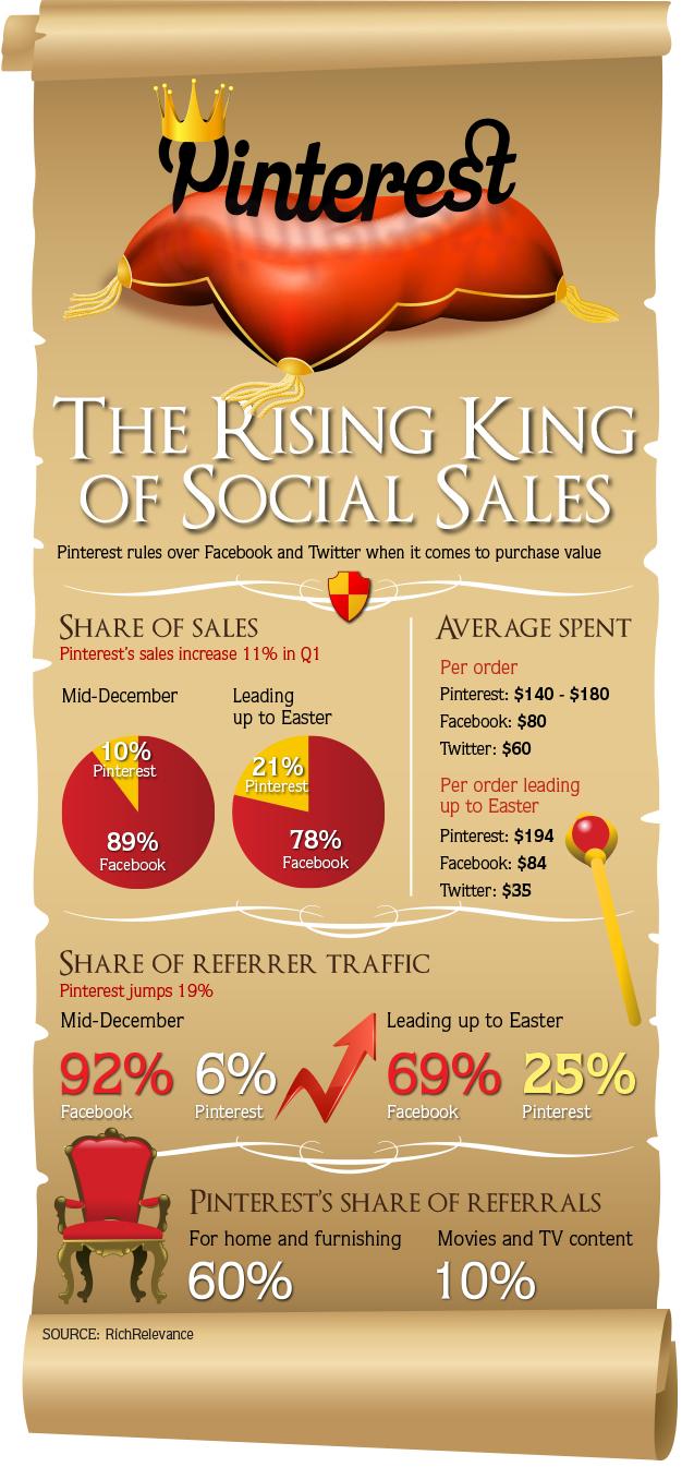 Pinterest Rules Social Commerce-Infographic