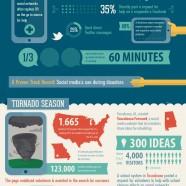 Social Media and Natural Disasters
