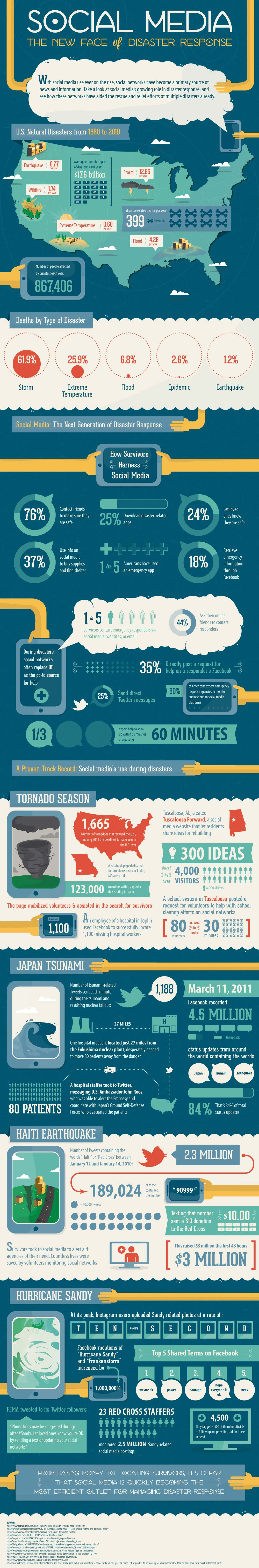 Social Media and Natural Disasters-Infographic
