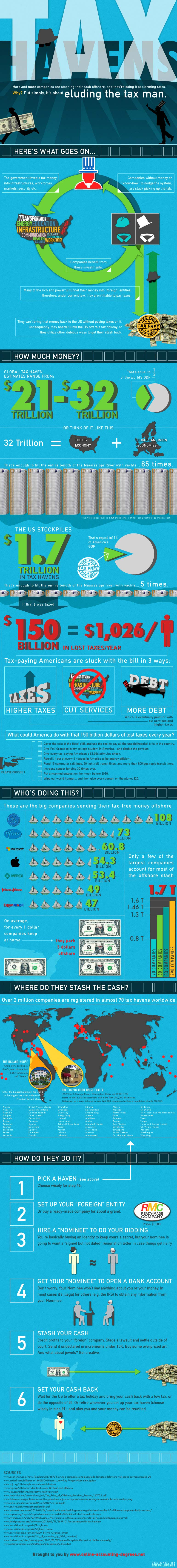 How Companies Evade Tax-Infographic