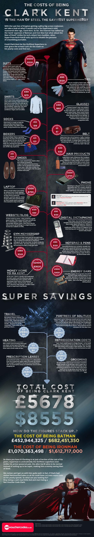 Clark Kent Superhero Economics-Infographic
