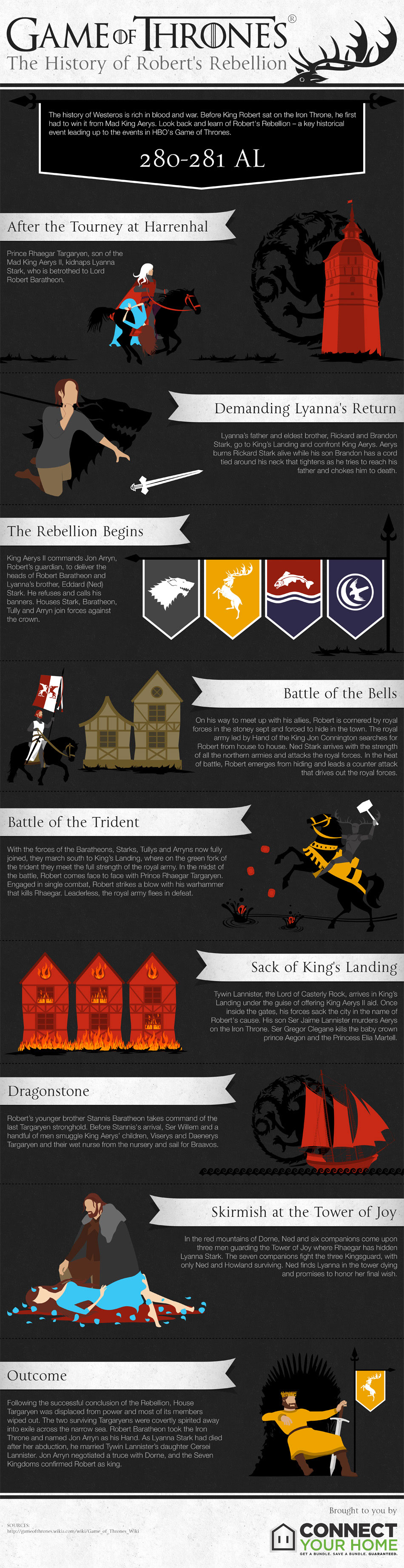 Game of Thrones Recap-Infographic