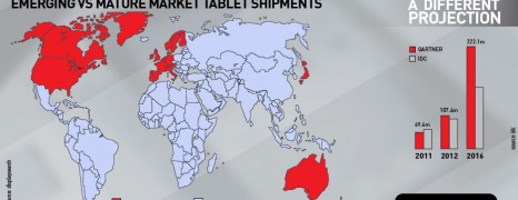 Tablet Sales Projections