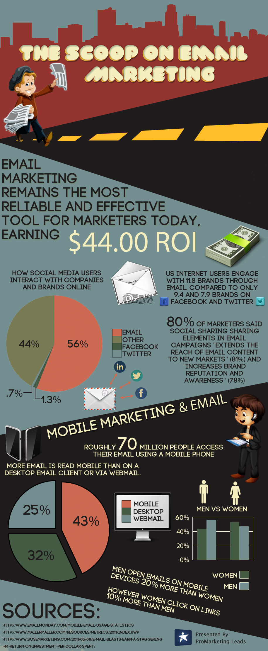 eMail Marketing Insights-Infographic