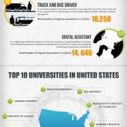 Top Ranking American Certificate Degrees