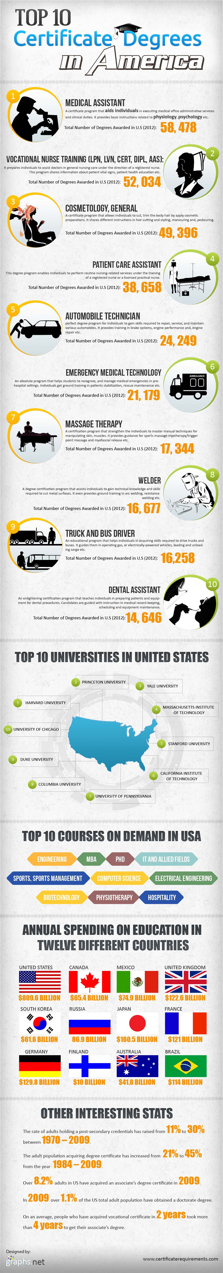 Top Ranking American Certificate Degrees-Infographic