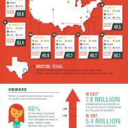Women Entrepreneurship in USA