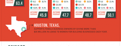 Women Entrepreneurship in USA