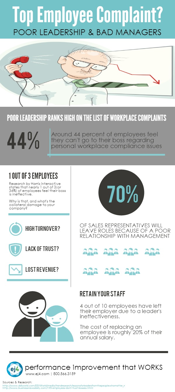 Workplace Complaints-Infographic