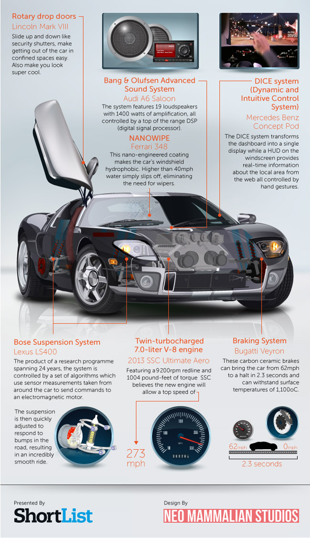 Car of Dreams-Infographic