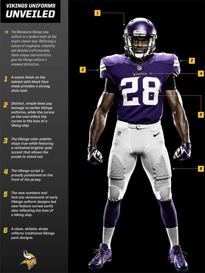 Vikings Uniform Redesign-Infographic
