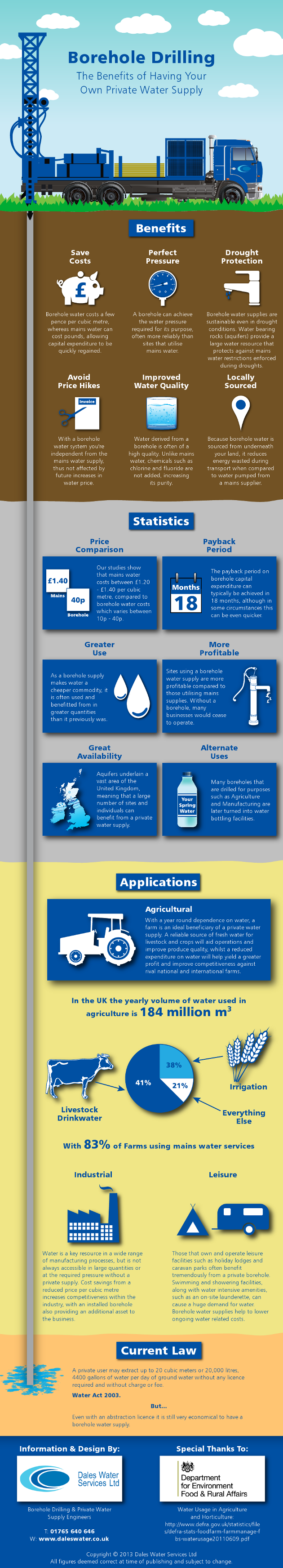 Borehole Water Supply 101-Infographic