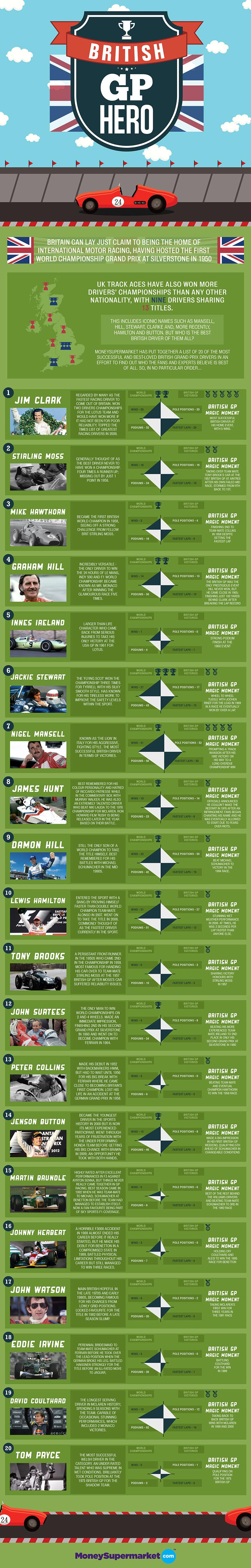 Best British Grand Prix Drivers-Infographic