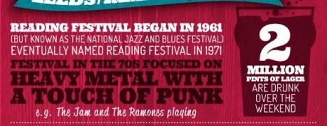 UK Festival Highlights