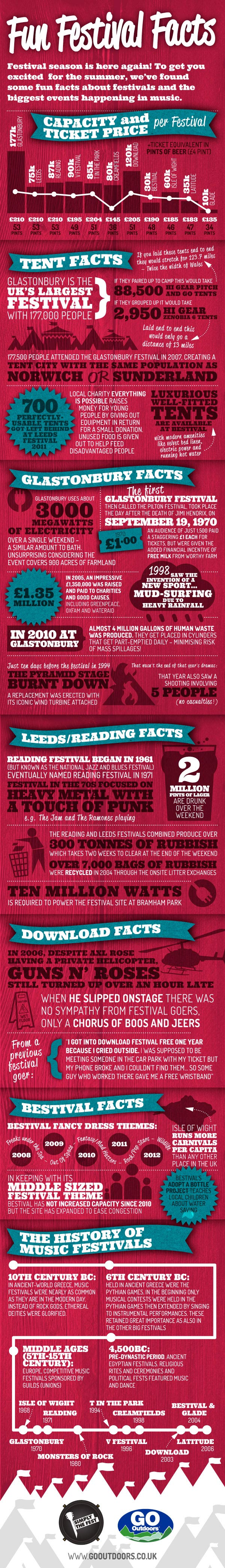 UK Festival Highlights-Infographic