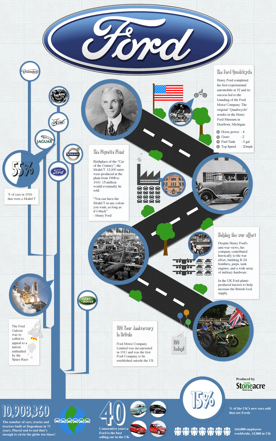 Ford Motor Company History-Infographic