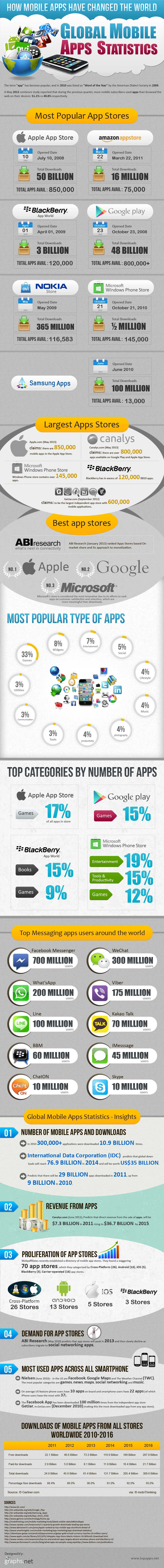 App World Statistics-Infographic