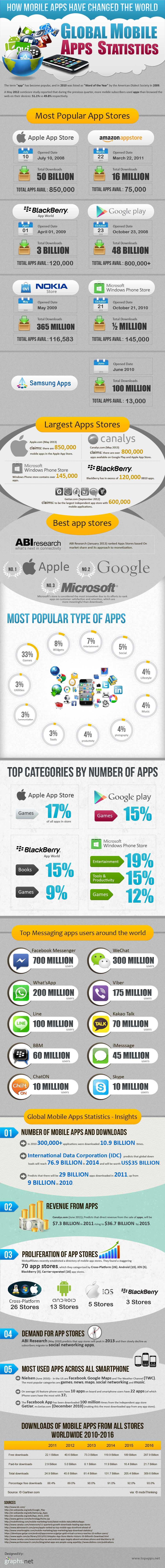 App World Statistics-Infographic