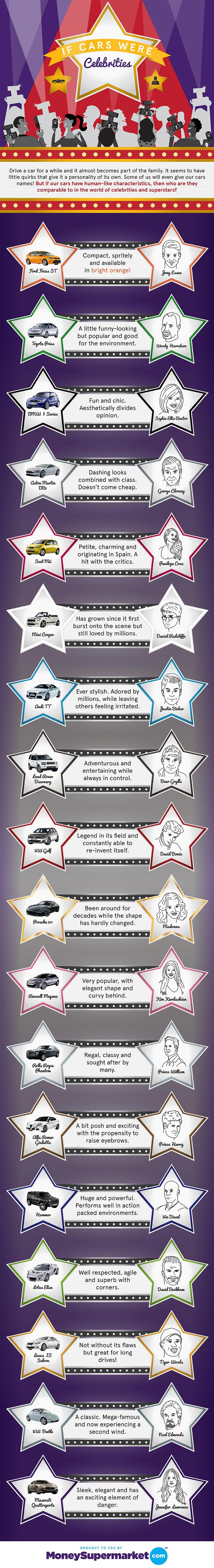 If I Was a Car What Would I Be-Infographic