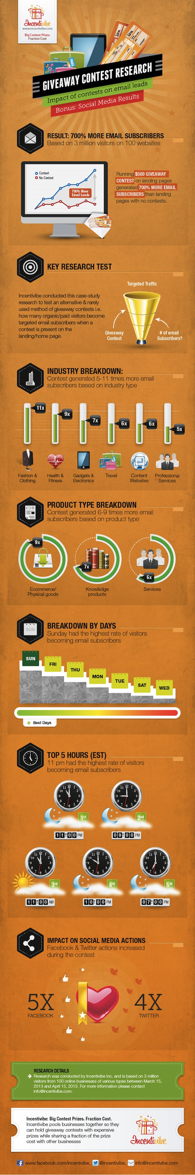 Contests for Leads-Infographic