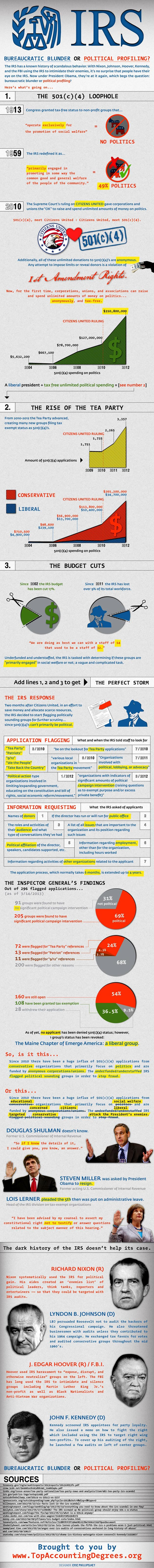 IRS Controversy Explained-Infographic