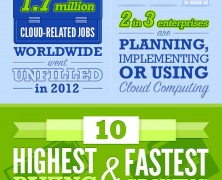 IT Jobs Projections