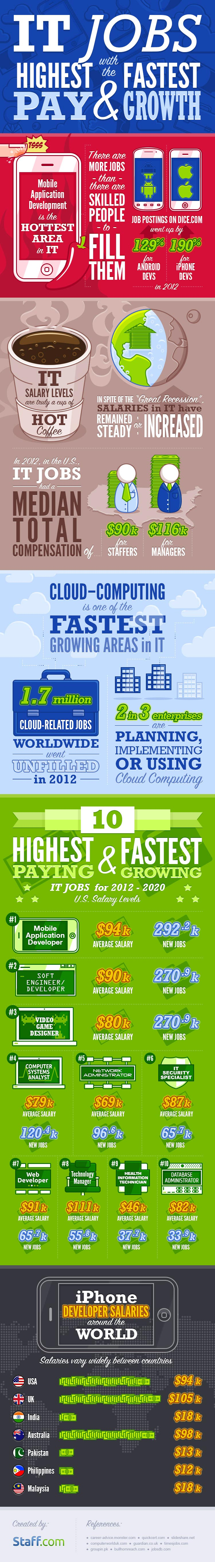 IT Jobs Projections-Infographic