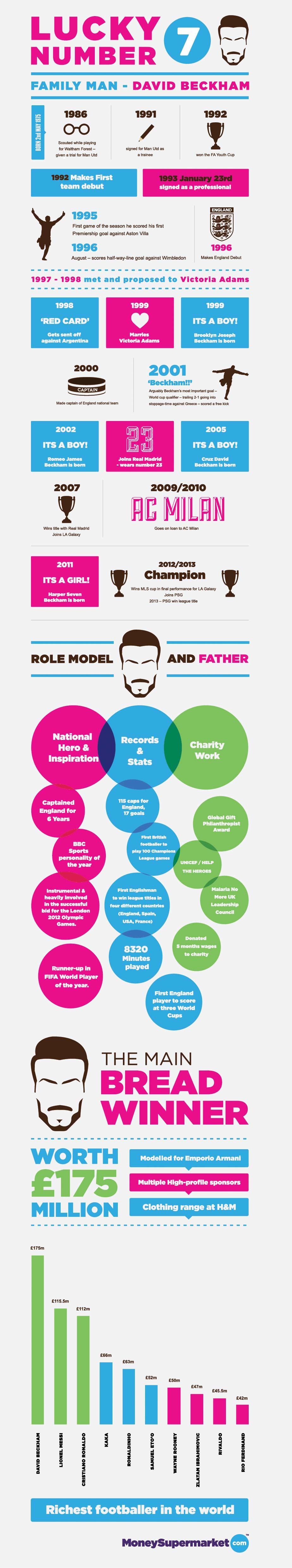 David Beckham Recap-Infographic