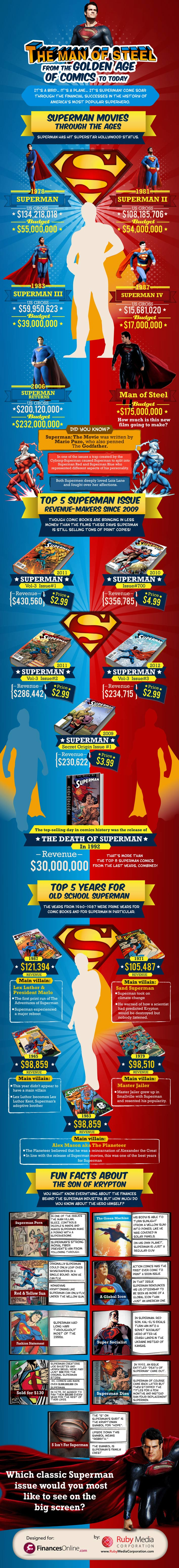 Superman Chronicles-Infographic