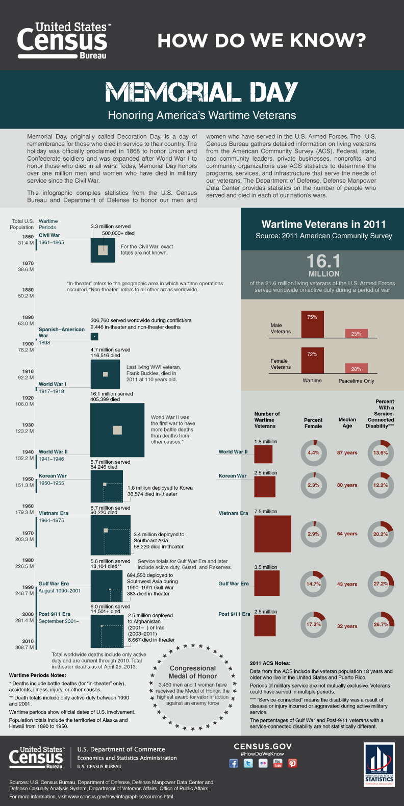 US Wartime Veterans-Infographic