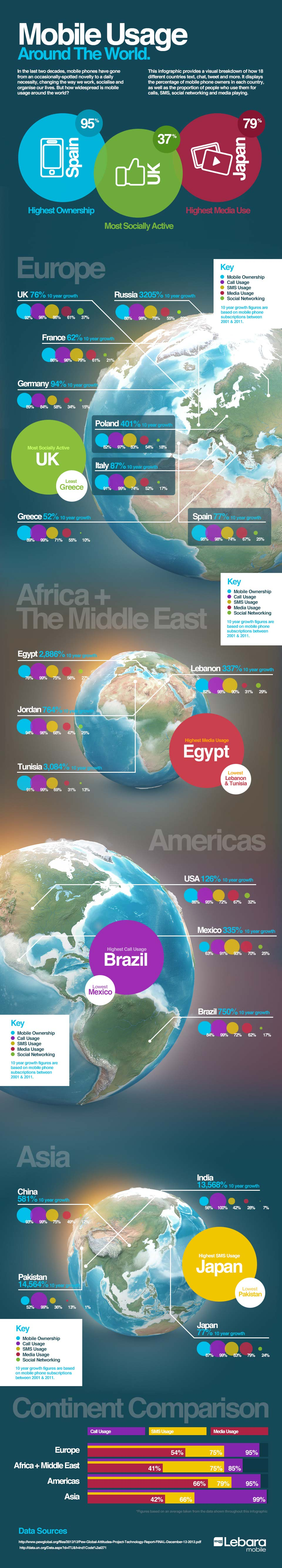 The World on Mobile-Infographic