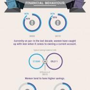 Gender Finance Divide 2013