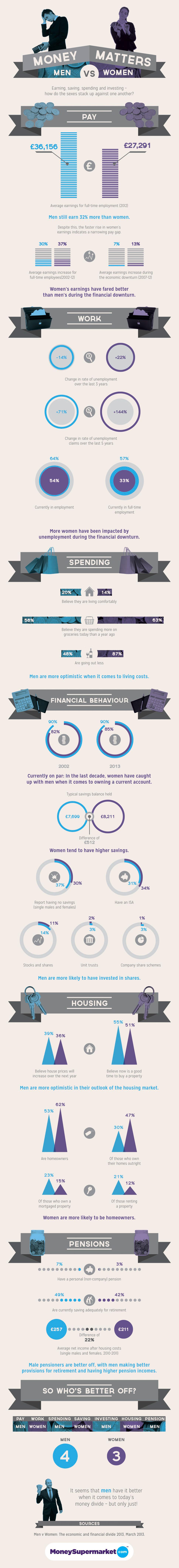 Gender Finance Divide 2013-Infographic