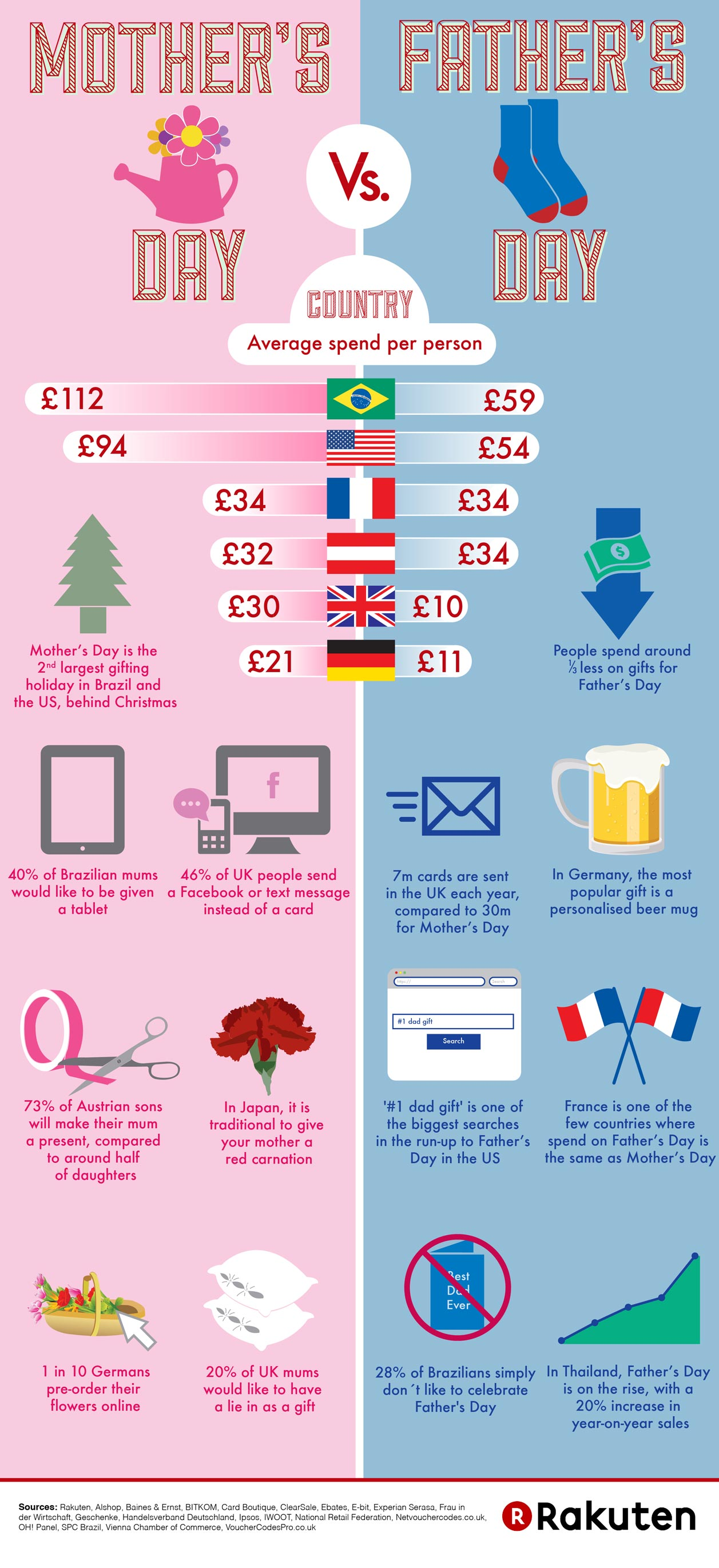Mother vs Father Day Spending-Infographic
