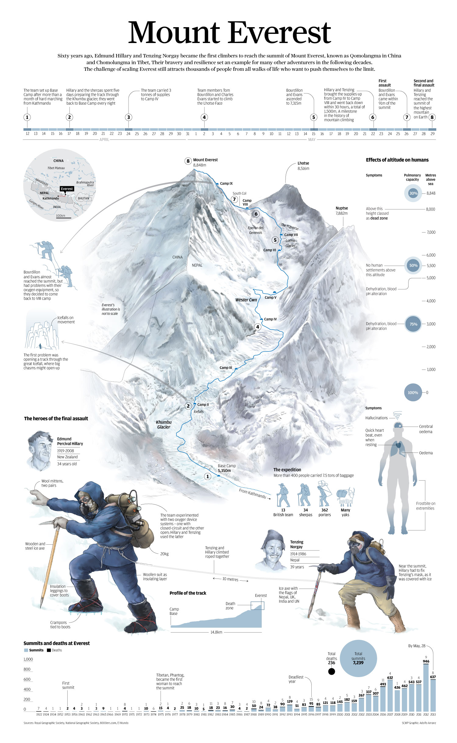 1st Everest Summit Facts-Infographic