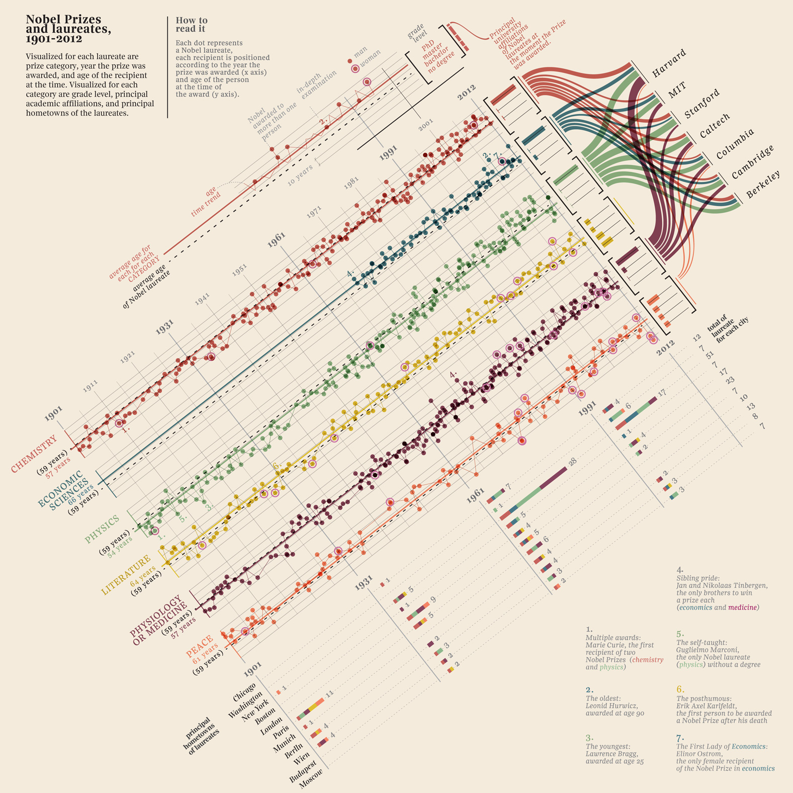 Nobel Prize History-Infographic
