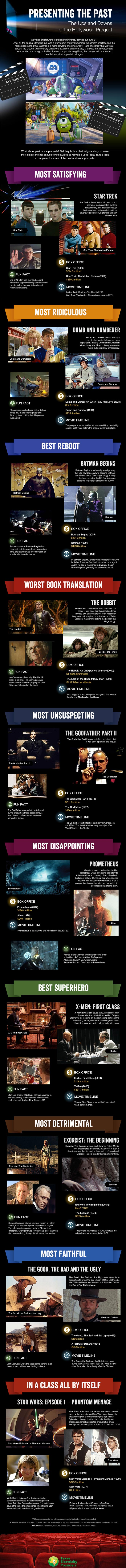 Hollywood Prequels-Infographic
