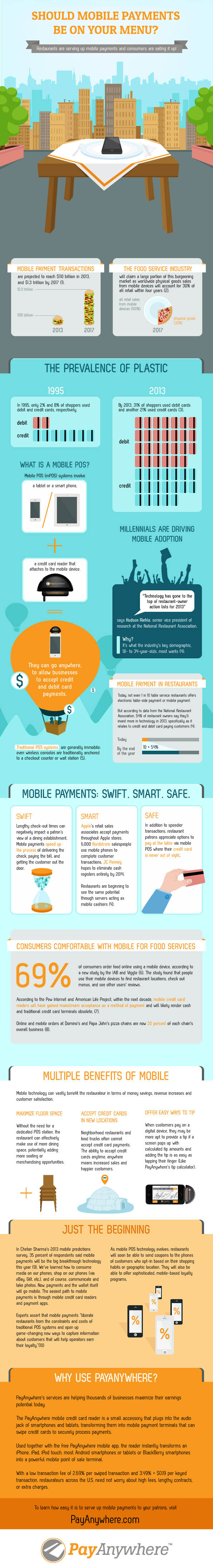 Mobile Payments in Restaurants-Infographic