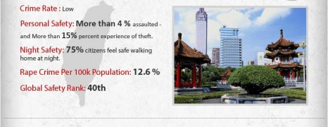 Asia Travel Safety for Women