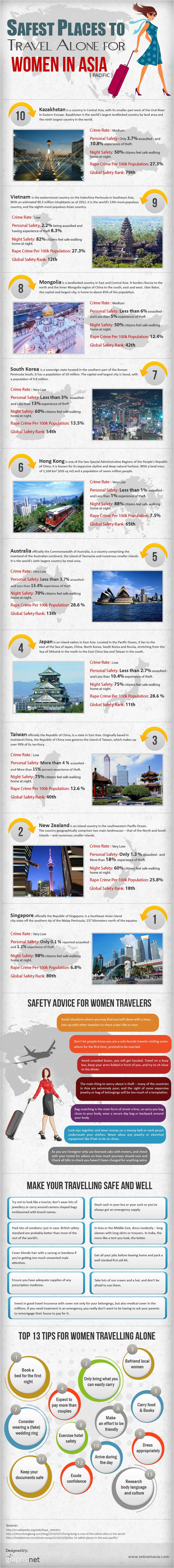 Asia Travel Safety for Women-Infographic