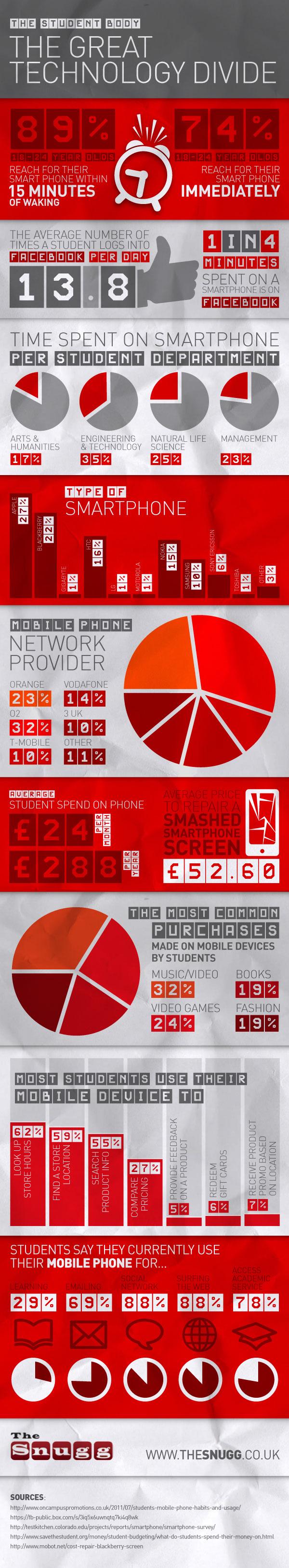 Student Smartphone Addiction-Infographic
