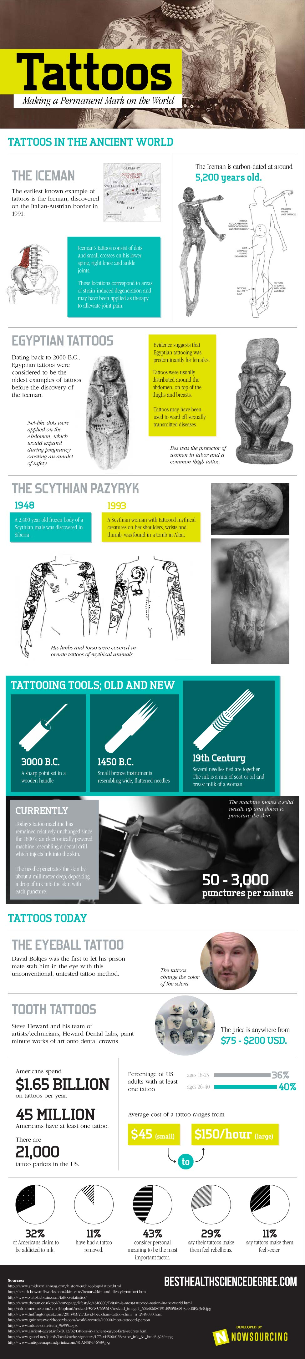The World of Tattoos-Infographic