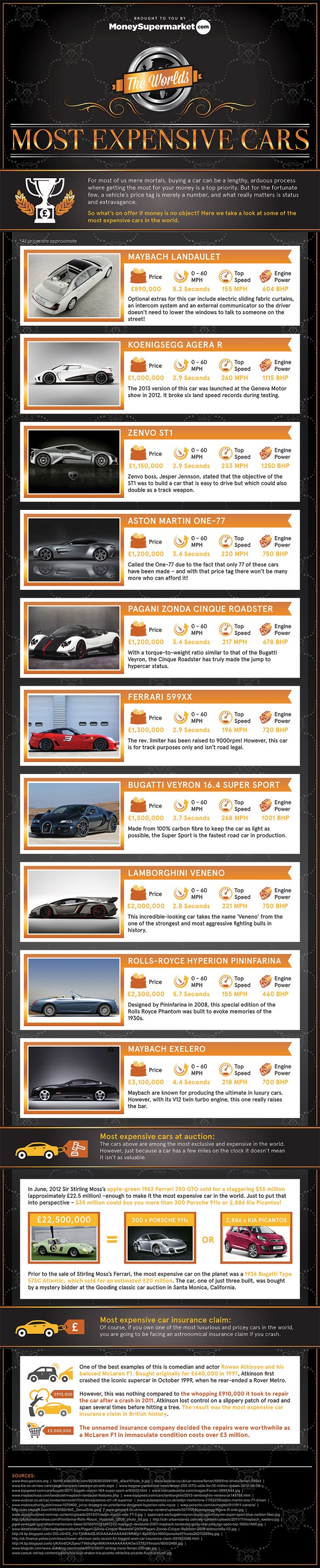 Million Dollar Cars-Infographic