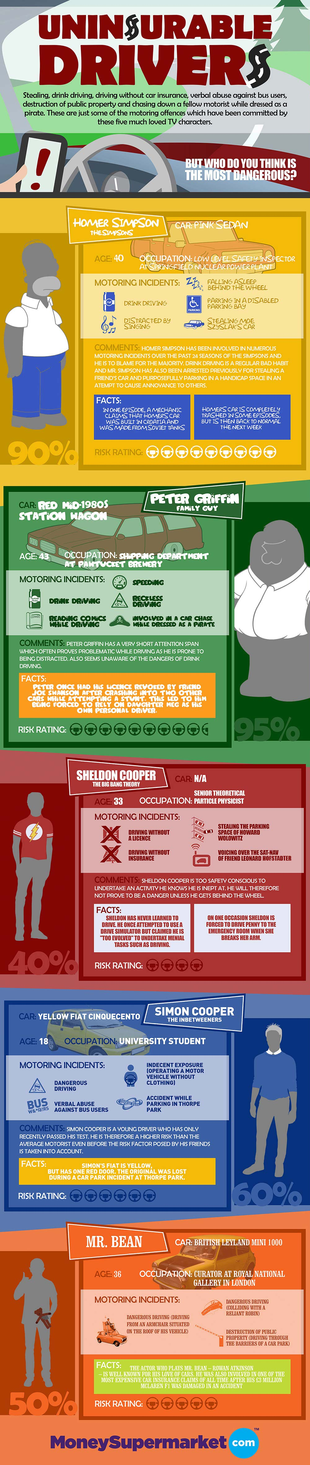 TV Reckless Drivers-Infographic