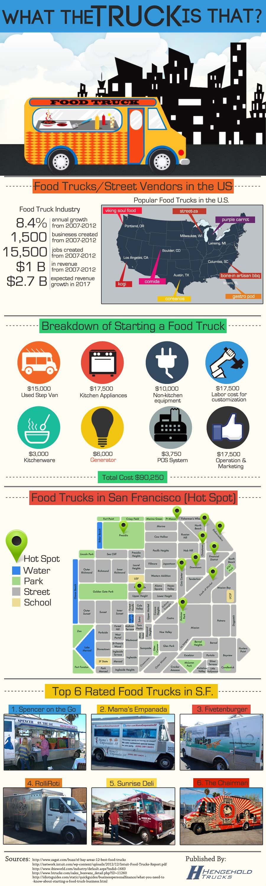 Starting Food Truck Business-Infographic