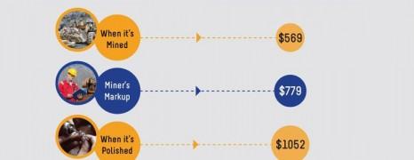 Diamond Cost Breakdown