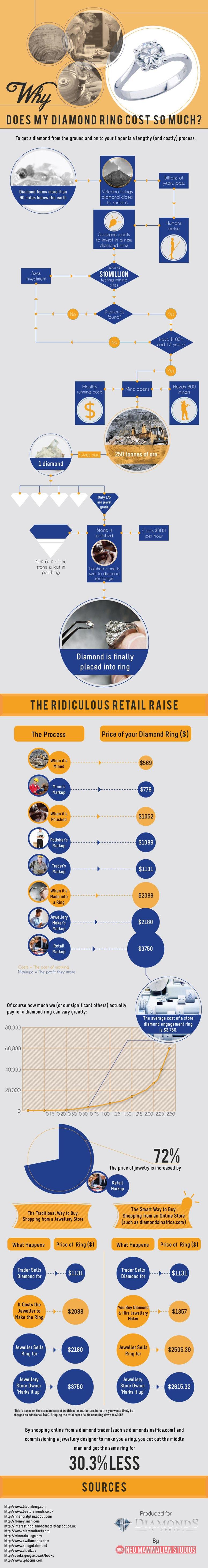 Diamond Cost Breakdown-Infographic
