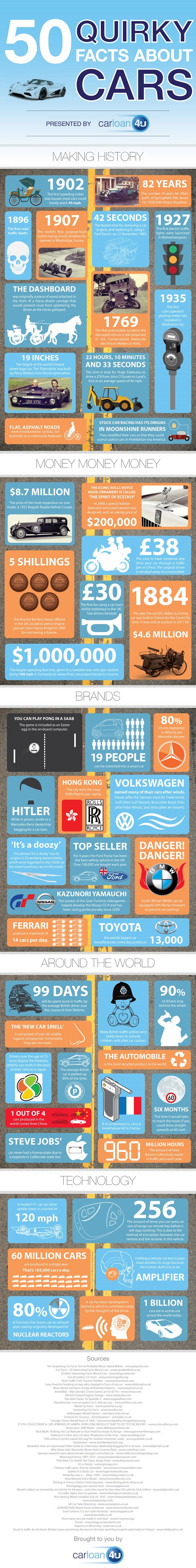 Things to Know About Cars-Infographic