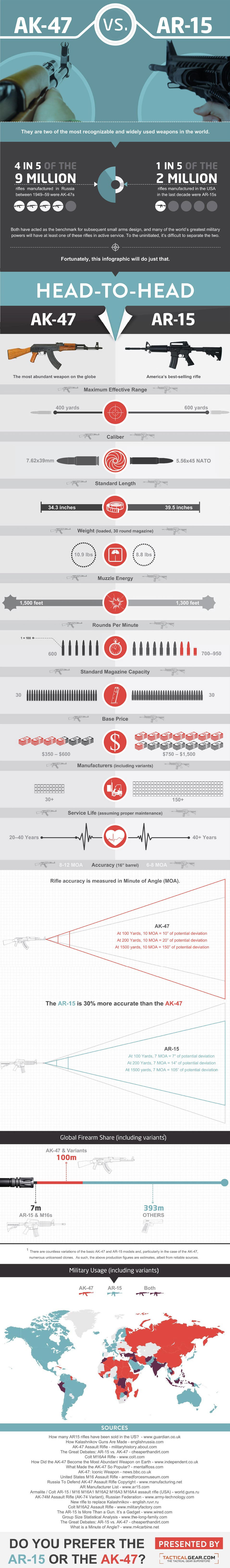 Most Popular Assault Rifles-Infographic