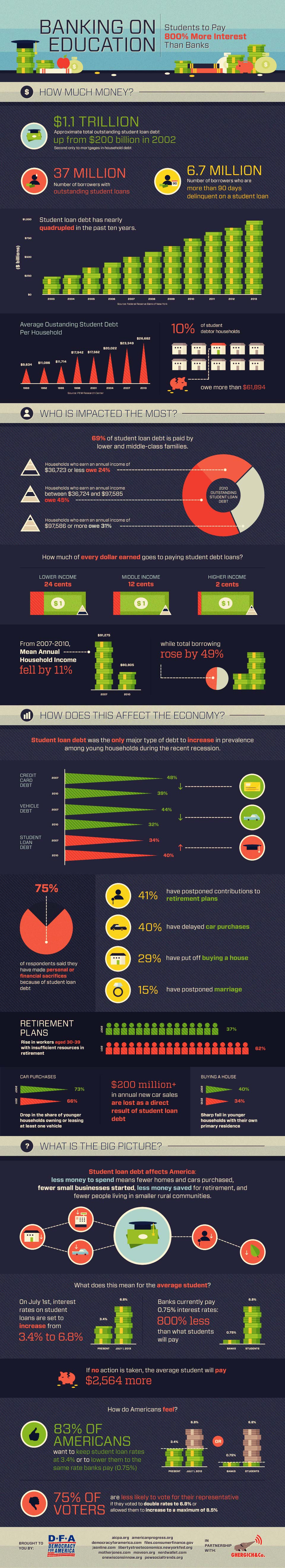 US Student Loan Debt Crisis-Infographic